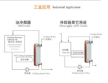 油冷却系统应用